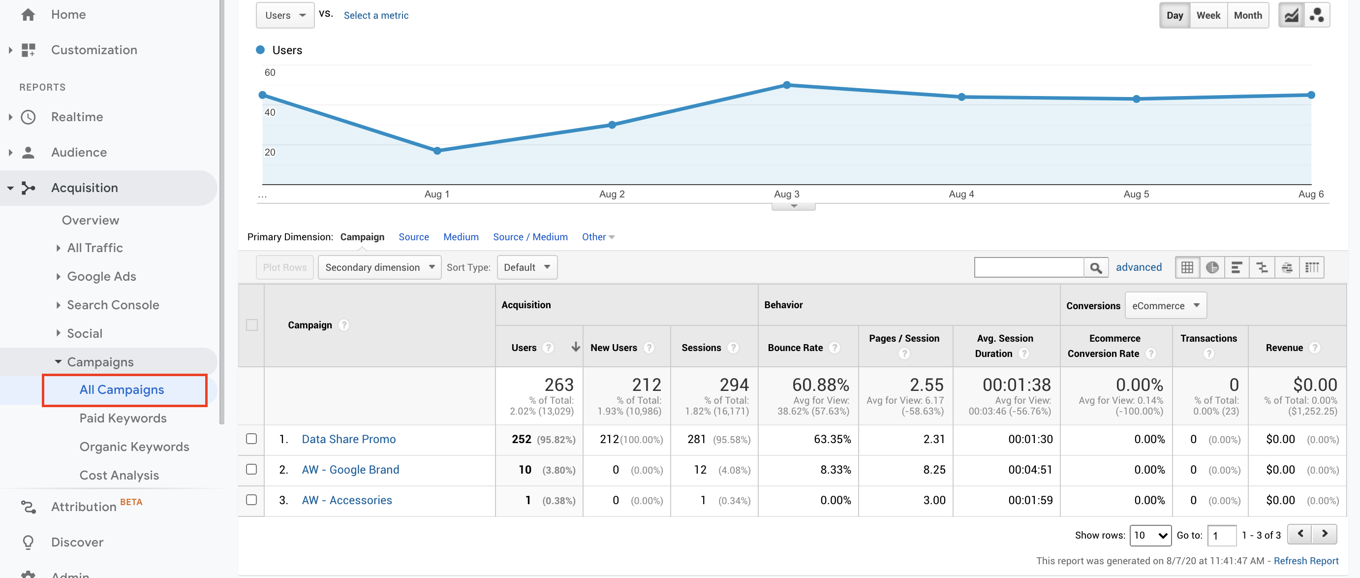 Screenshot of campaign report from Google Analytics